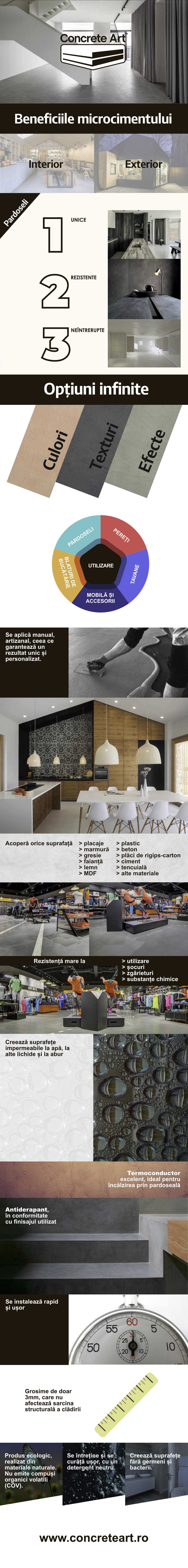 Infografic microciment | Microtopping | Concrete Art Romania